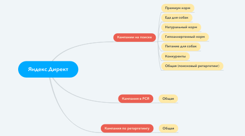 Mind Map: Яндекс.Директ