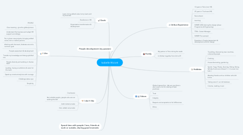 Mind Map: Isabelle Woivré