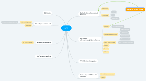 Mind Map: DTO