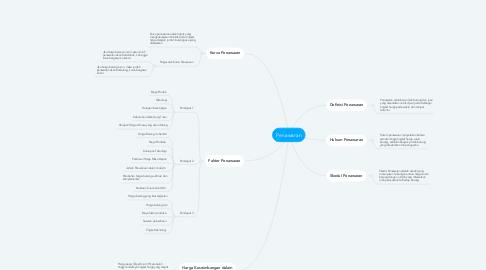 Mind Map: Penawaran