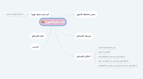 Mind Map: الصداق(المهر)