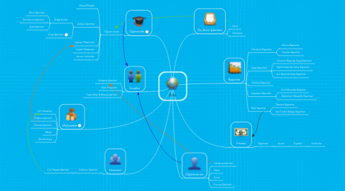 Mind Map: Edu