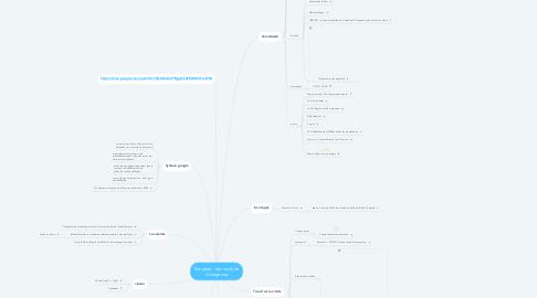 Mind Map: des outils de divergence
