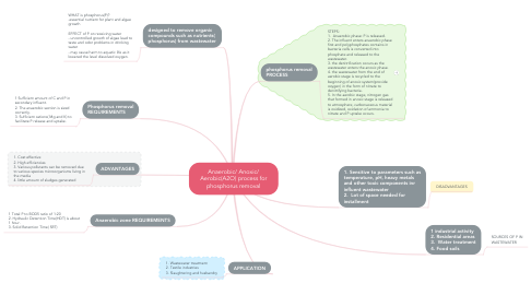 Mind Map: Anaerobic/ Anoxic/ Aerobic(A2O) process for phosphorus removal