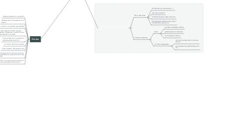Mind Map: colloquio