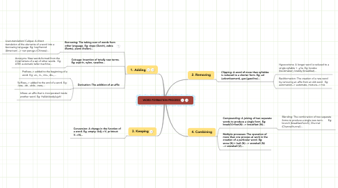 Mind Map: WORD FORMATION PROCESS
