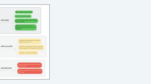 Mind Map: SEGURIDAD