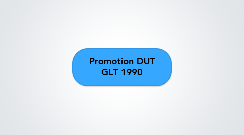 Mind Map: Promotion DUT GLT 1990