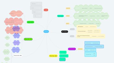 Mind Map: My Brand