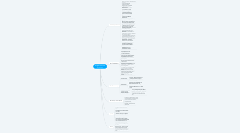 Mind Map: Каряева Кристина @outofspace