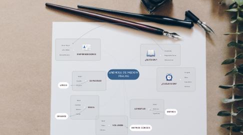 Mind Map: UNIDADES DE MEDIDA FÍSICAS