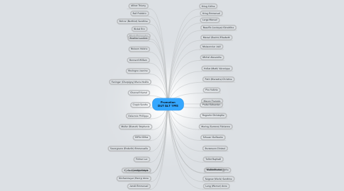 Mind Map: Promotion DUT GLT 1993