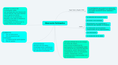 Mind Map: Observación Participativa