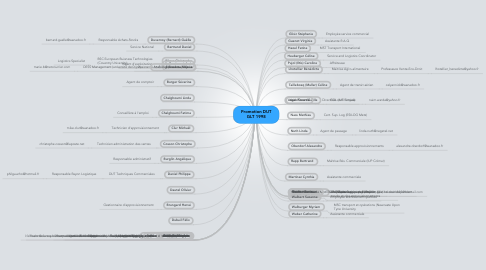 Mind Map: Promotion DUT GLT 1998