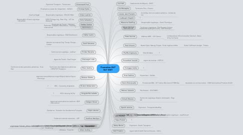 Mind Map: Promotion DUT GLT 2001