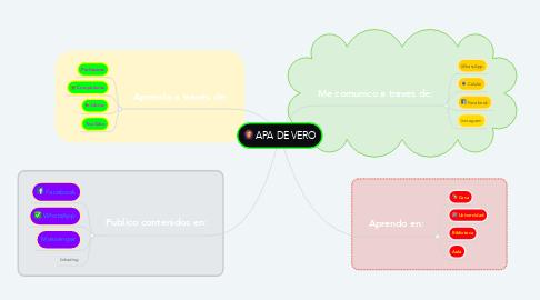 Mind Map: APA DE VERO