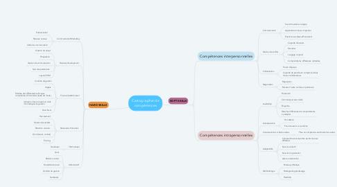 Mind Map: Cartographie de compétences