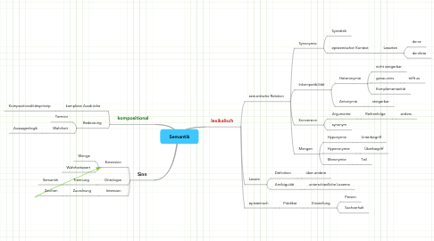Mind Map: Semantik