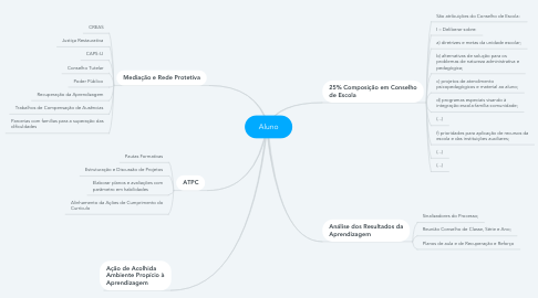 Mind Map: Aluno