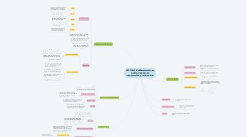 Mind Map: MÓDULO 5: Alfabetización en medios digitales de comunicación y colaboración