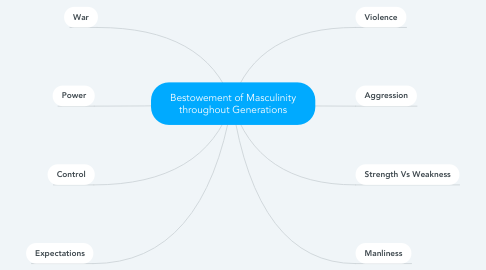 Mind Map: Bestowement of Masculinity throughout Generations