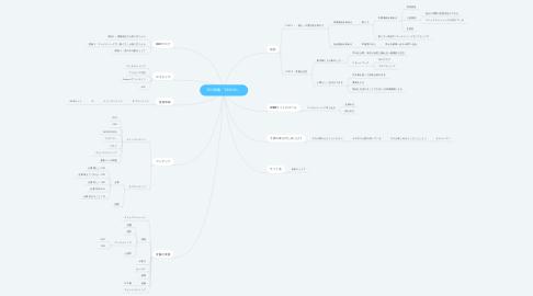 Mind Map: SEO戦略「BRIEND」