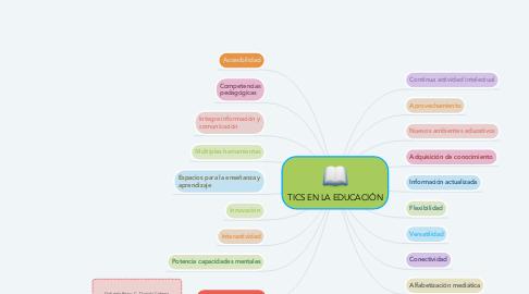 Mind Map: TICS EN LA EDUCACIÓN