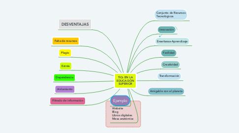 Mind Map: TICs EN LA EDUCACIÓN SUPERIOR