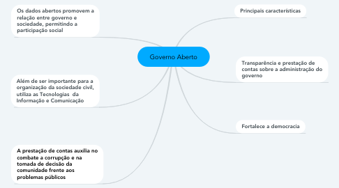 Mind Map: Governo Aberto