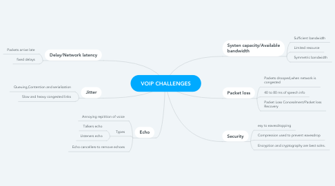 Mind Map: VOIP CHALLENGES