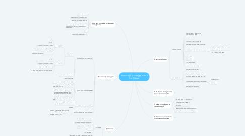 Mind Map: Анализ ЦА и конкурентов X Car Design