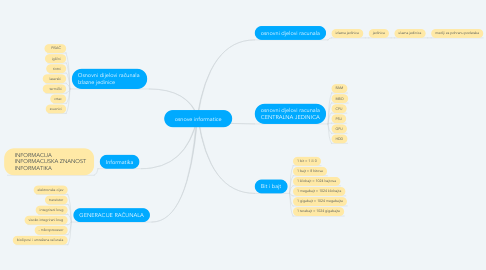 Mind Map: osnove informatice