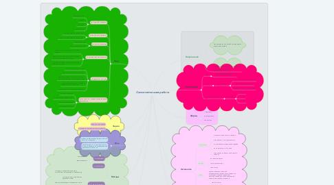 Mind Map: Самостоятельная работа