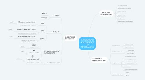 Mind Map: INTRODUÇÃO À SEGURANÇA DA INFORMAÇÃO