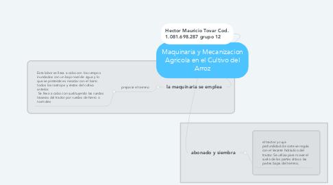 Mind Map: Maquinaria y Mecanizacion Agricola en el Cultivo del Arroz
