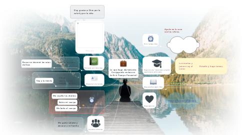 Mind Map: Lo que hago diariamente. Conjugando verbos en Ar-Er-Ir Tiempo Presente!!