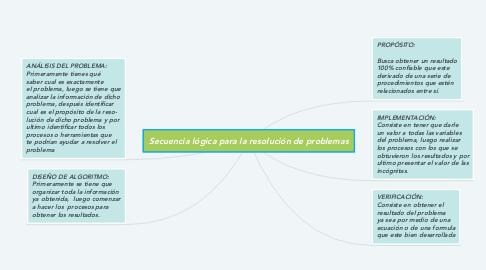 Mind Map: Secuencia lógica para la resolución de problemas
