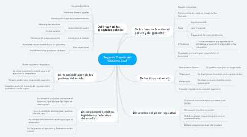 Mind Map: ARISTOTELES