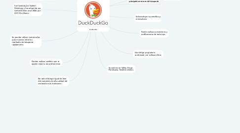 Mind Map: DuckDuckGo
