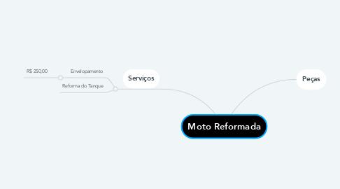 Mind Map: Moto Reformada