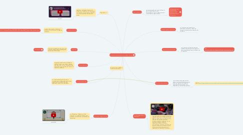 Mind Map: Elementos en la realización de un diseño curricular