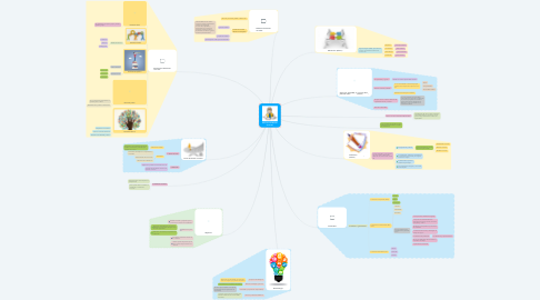Mind Map: Estructura de Diseño Curricular