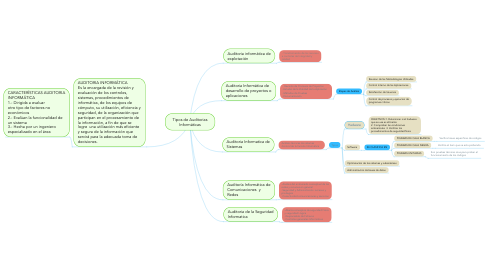 Mind Map: Tipos de Auditorias Informáticas