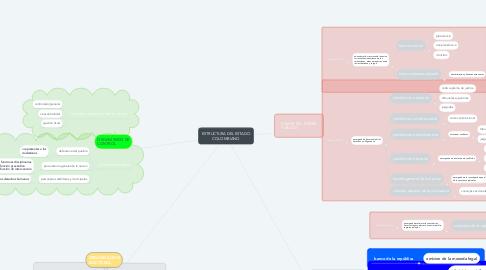 Estructura Del Estado Colombiano Mindmeister Mapa Mental