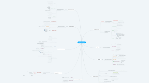 Mind Map: Odontología Preventiva