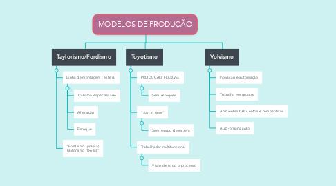 Mind Map: MODELOS DE PRODUÇÃO