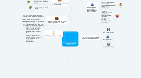 Mind Map: ROLES DIRECTIVOS DESDE LA PERSPECTIVA DE NEGOCIO.