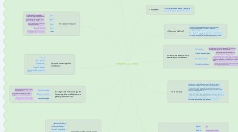 Mind Map: ESTUDIO CUALITATIVO.