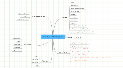 Mind Map: مشروع الدعاية والاعلان (مرحلة اولي)
