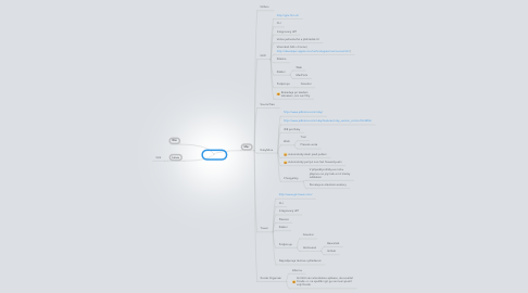 Mind Map: Git GUI